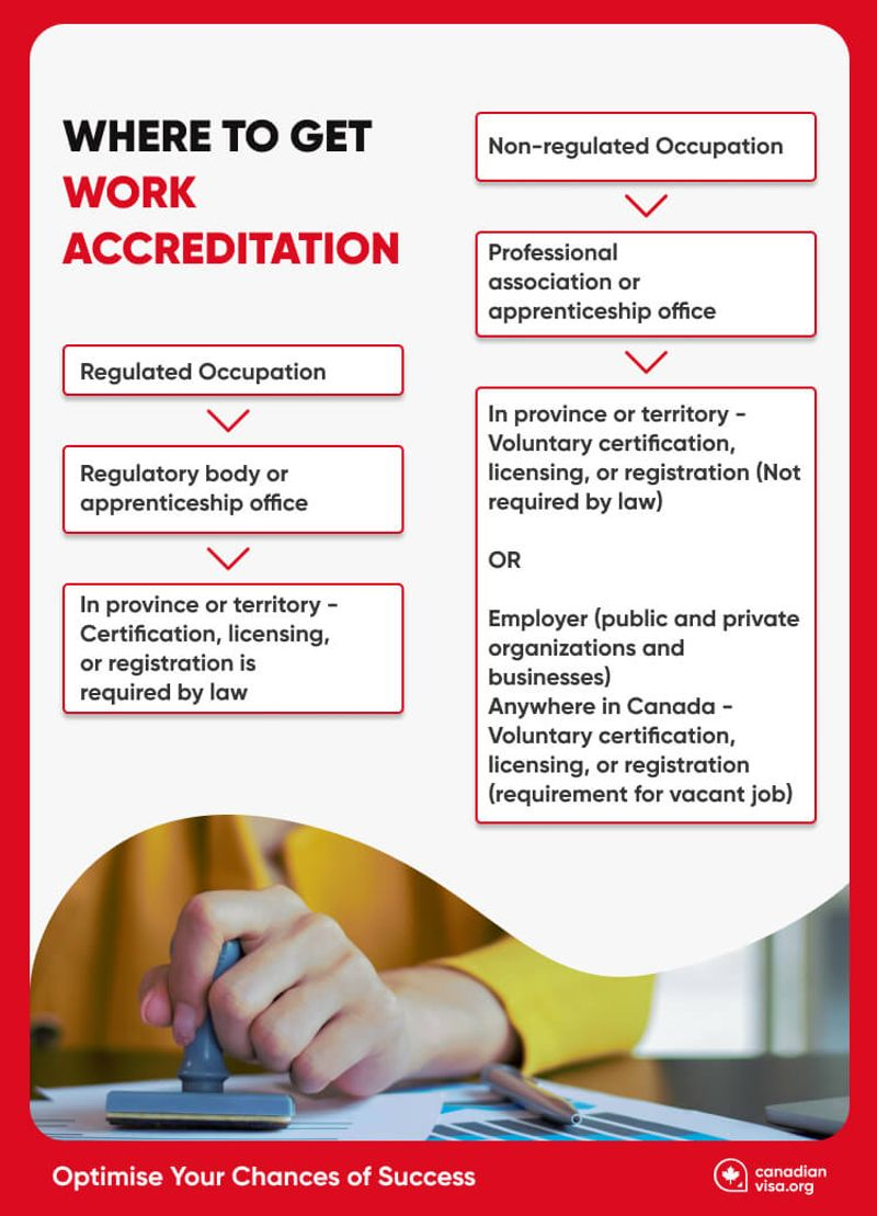 Where to Get Your Work Accreditation Infographic | Canada work visa